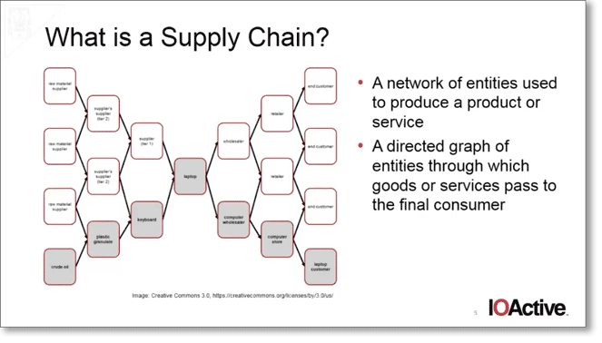 What is a supply chain slide